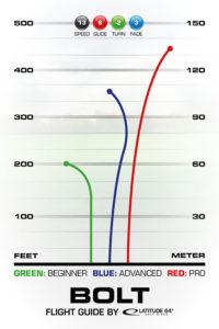 Bolt Flight Guide