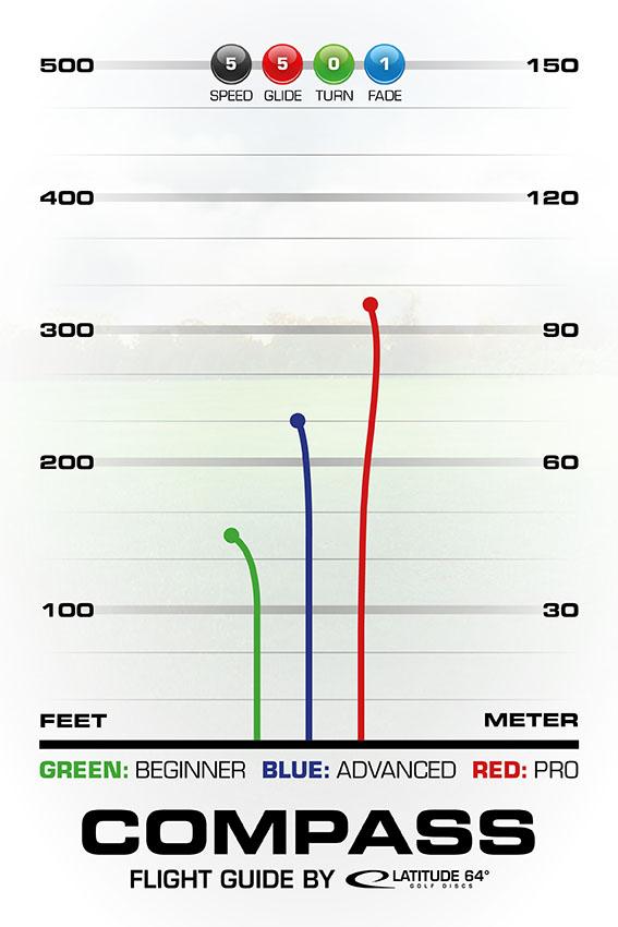 Compass Flight Guide