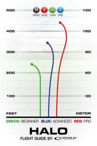 Halo Flight Guide