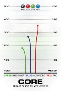 Core Flight Guide