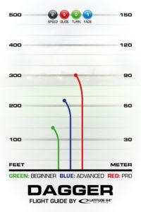 Dagger Flight Guide