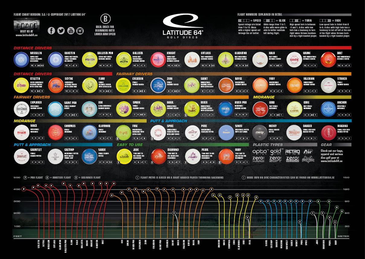 Discraft disc chart mersn proforum co