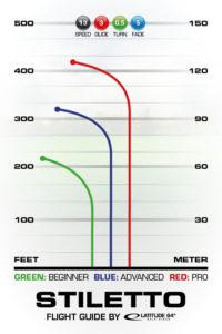 Stiletto Flight Guide
